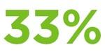 33% decrease in employee turnover