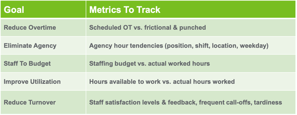 Key Labor Management Metrics