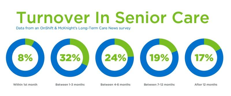 Turnover In Senior Care