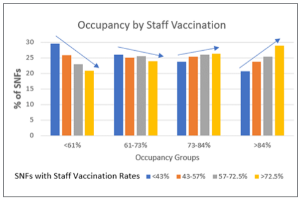 Occupancy by staff vaccination
