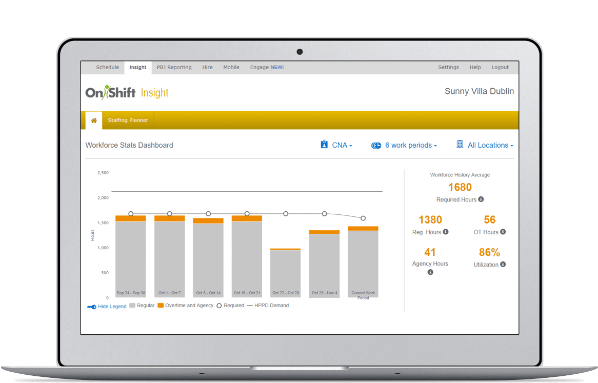 Workforce Analytics Software Dashboard