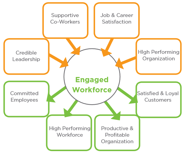 The benefits of an engaged workforce