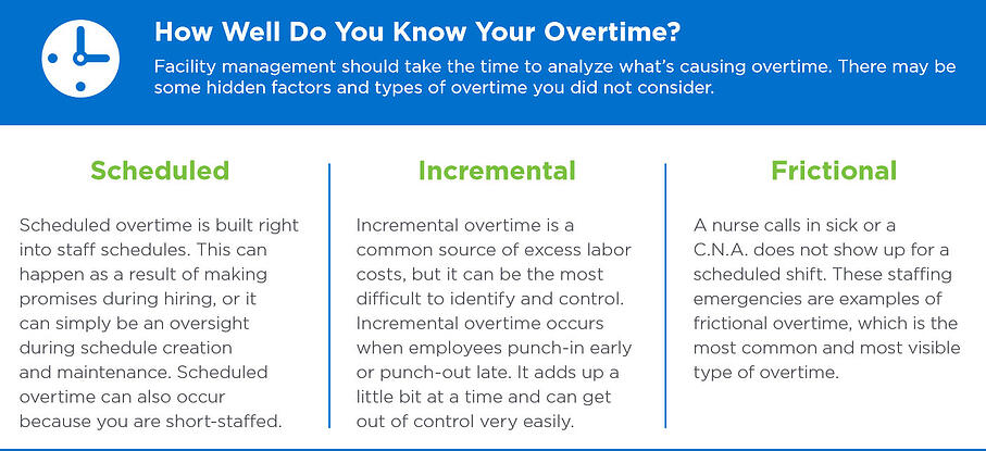 How well do you know your overtime
