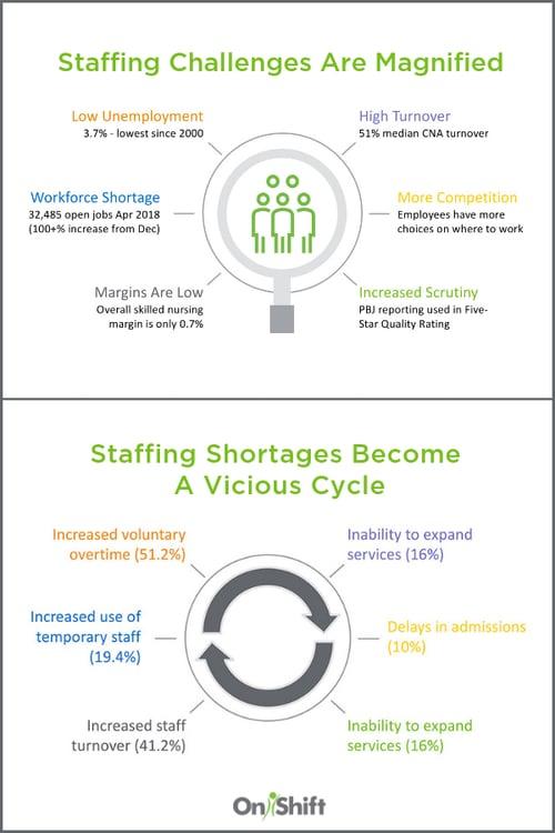 hiring senior care employees
