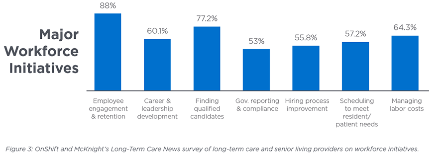 Senior care workforce initiatives